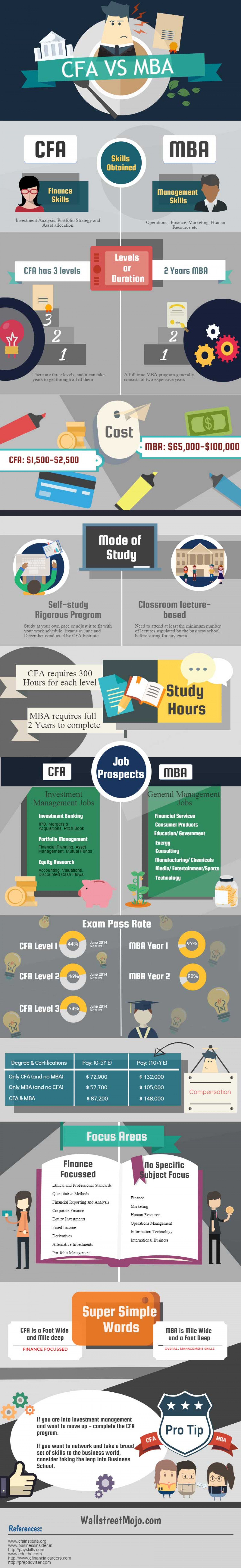 What to select CFA or MBA Infographic