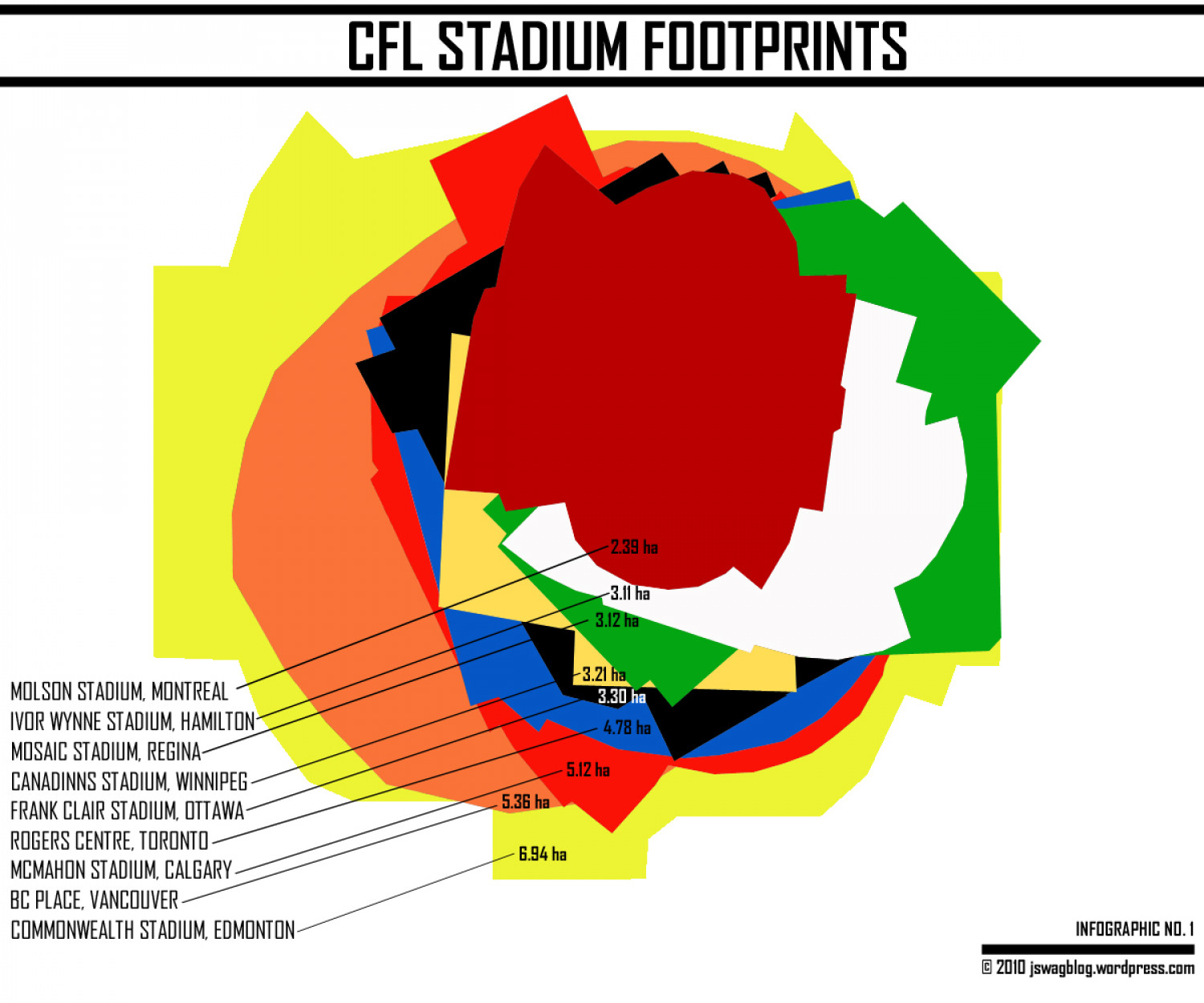 CFL Stadium Footprints Infographic
