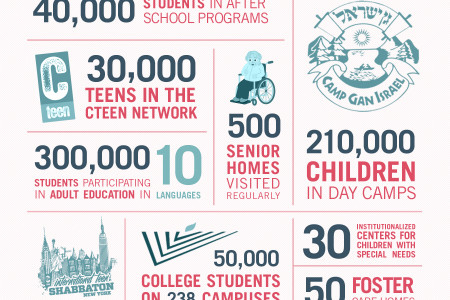 Chabad Programs Infographic