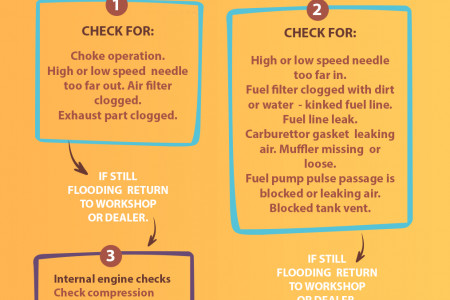 Chainsaw operator's chart for troubleshooting Infographic