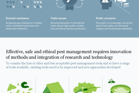 Challenges for Pest Management in New Zealand Infographic