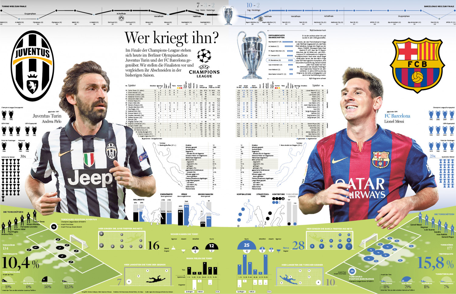 Champions League Finale: Who will get him? Infographic