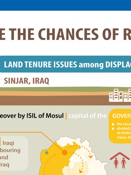 Chances of return among IDPs Infographic