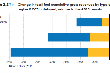 Change in fossil fuel cumultative gross revenues by tpe and region if CCS is delayed Infographic
