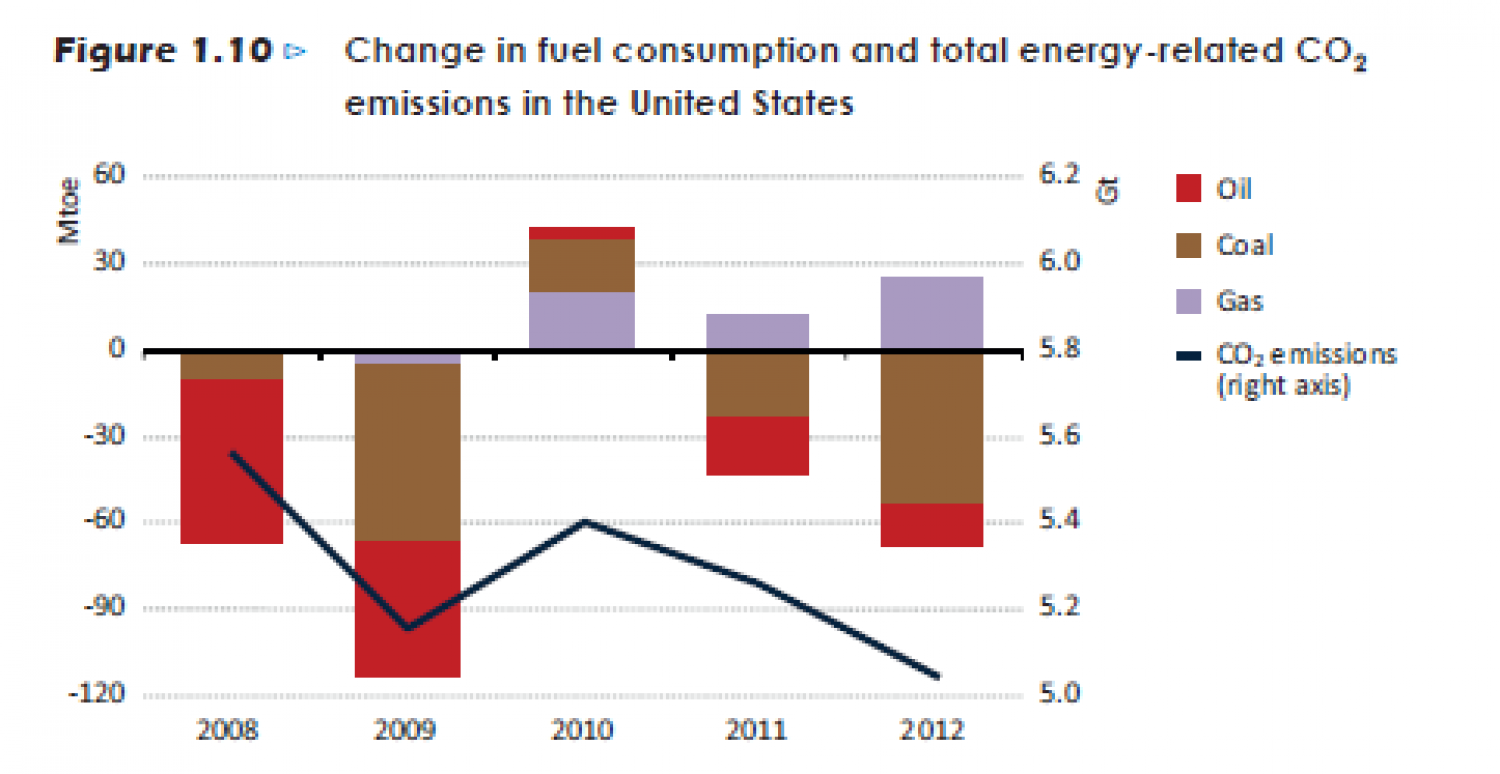 Change in fuel consumption and total energy-related CO2 emissions in the United States Infographic