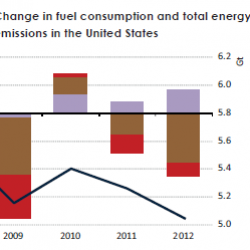 Emissions Test Utah >> Change in fuel consumption and total energy-related CO2 emissions in the United States   Visual.ly