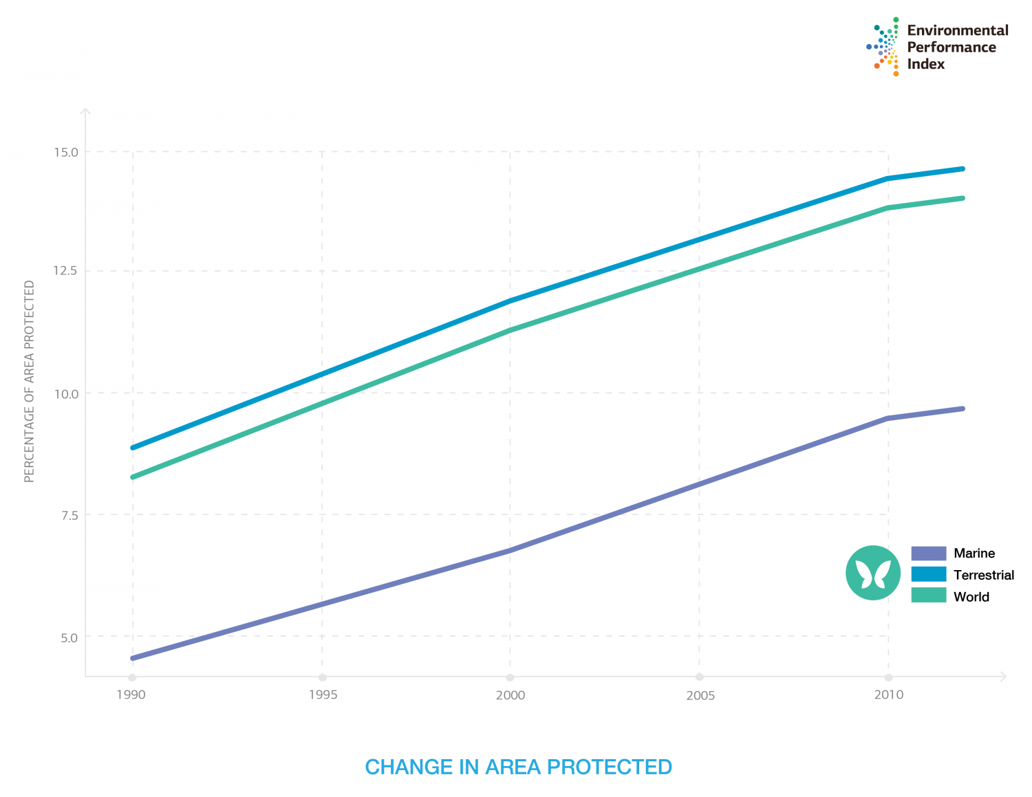 Change in Marine, Terrestrial and World Area Protected Infographic