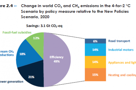 Change in World CO2 and CH4 emissions in the 4-for-2°C Scenario policy measure Infographic