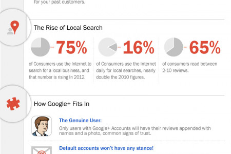 Changes to Google Local Search Results Infographic
