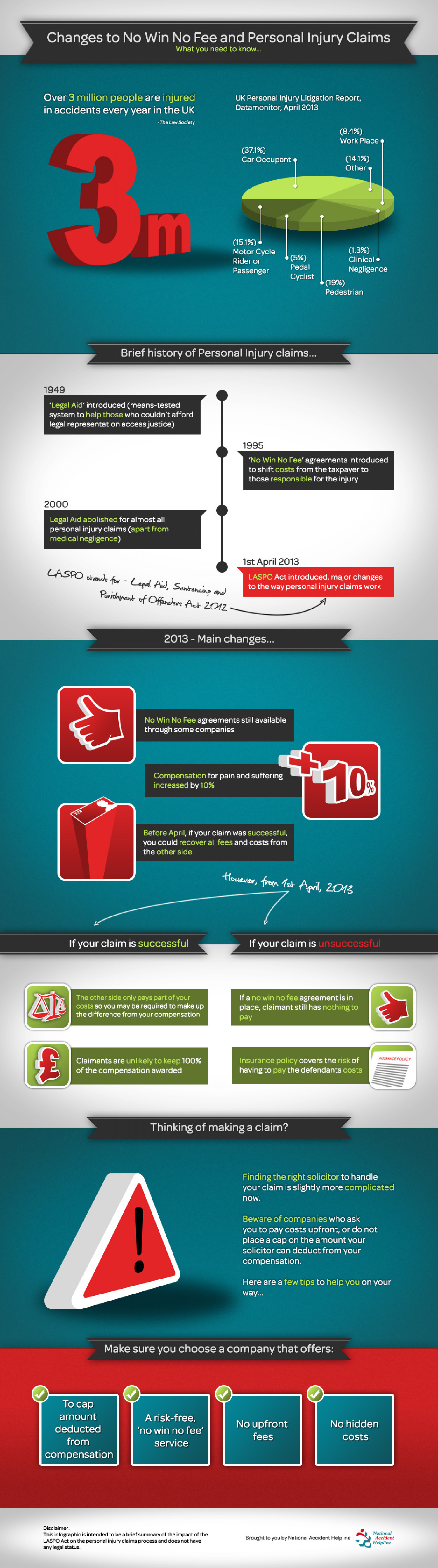 Changes to no win no fee and personal injury claims Infographic
