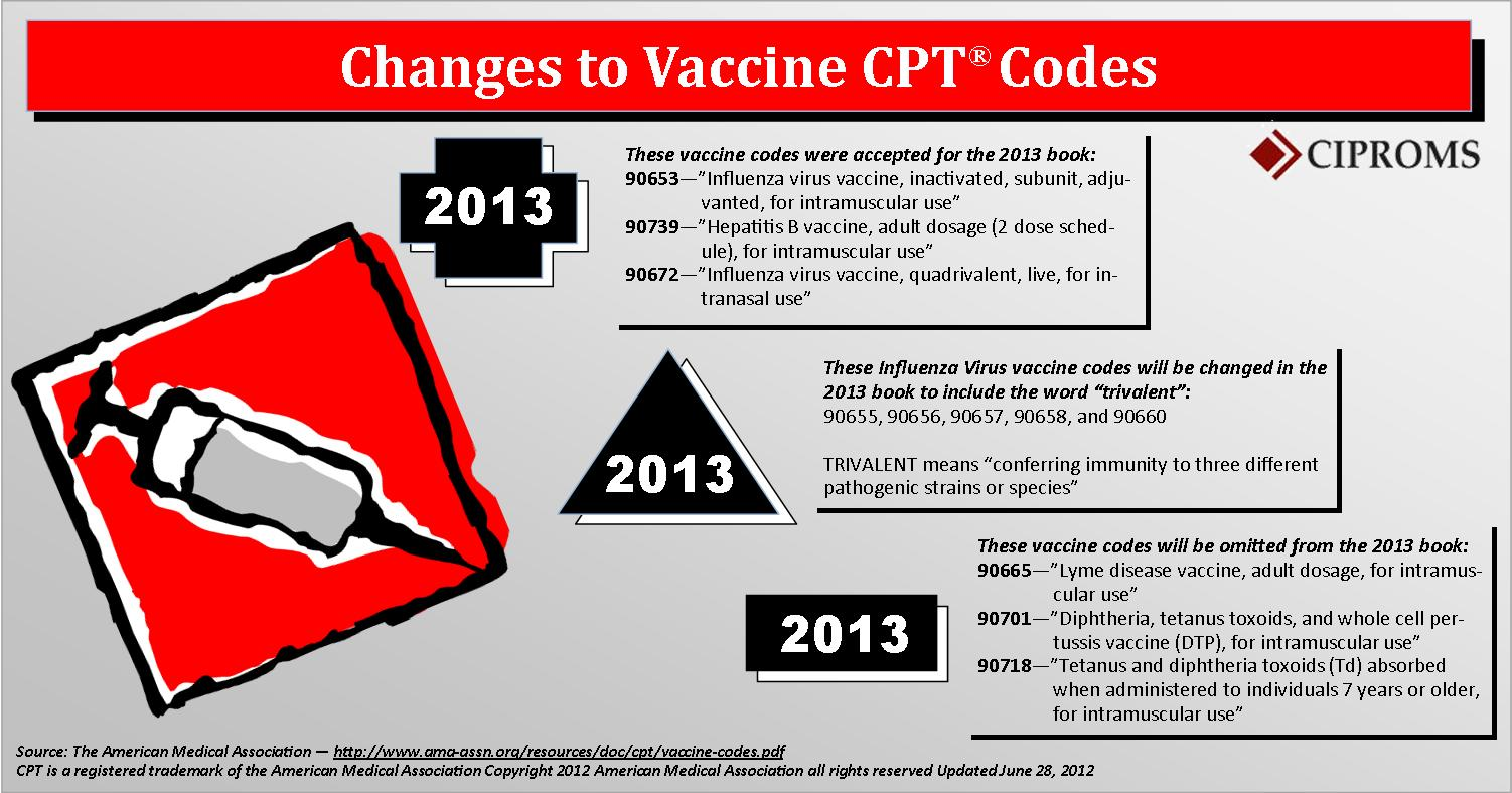 Changes to Vaccine CPT Codes 2013 | Visual ly