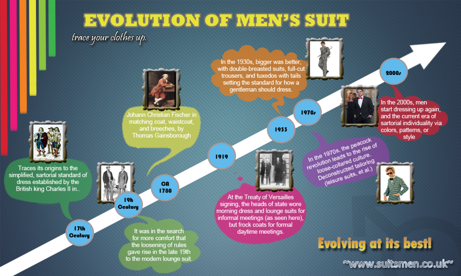 Changing Men's Fashion Infographic