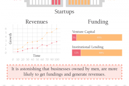 Changing Role of Men vs. Women as Entrepreneurs Infographic