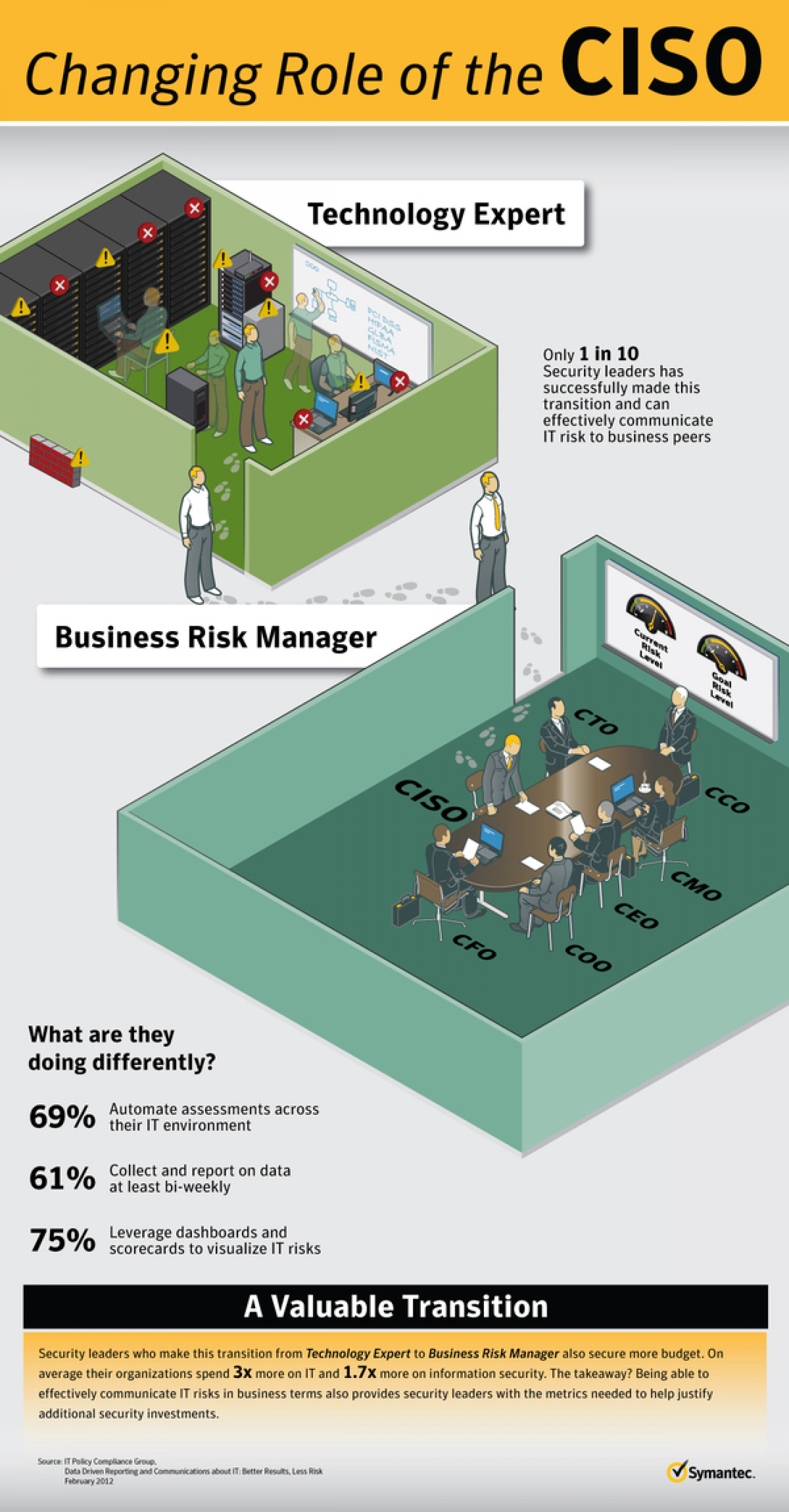 Changing Role of the CISO Infographic