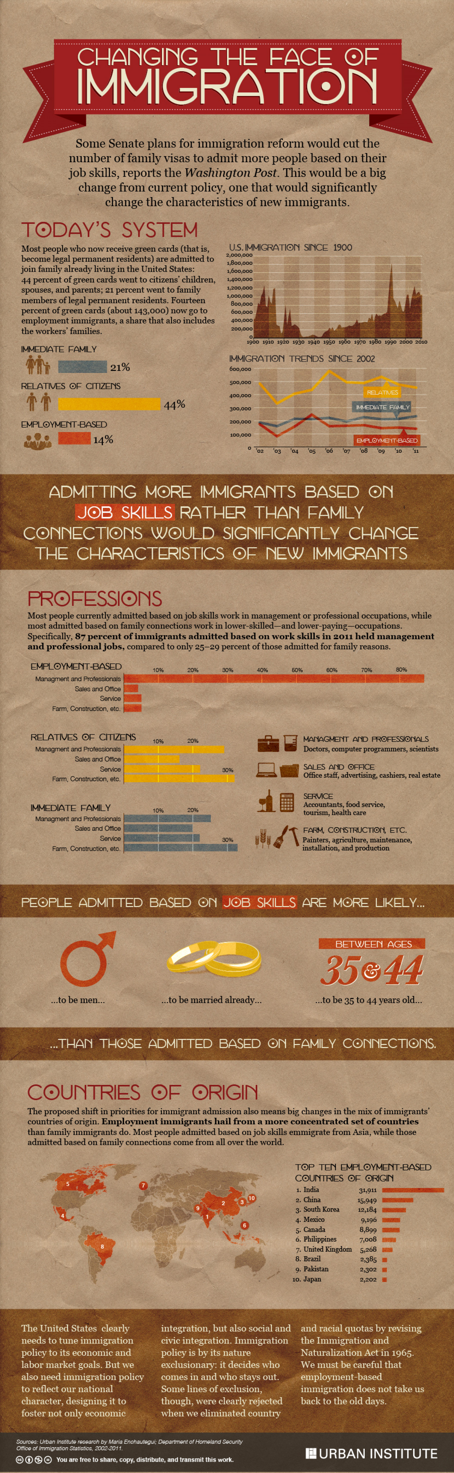 Changing the Face of Immigration Infographic