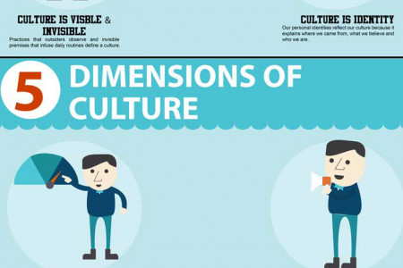 Characteristics and Dimensions of Culture Infographic