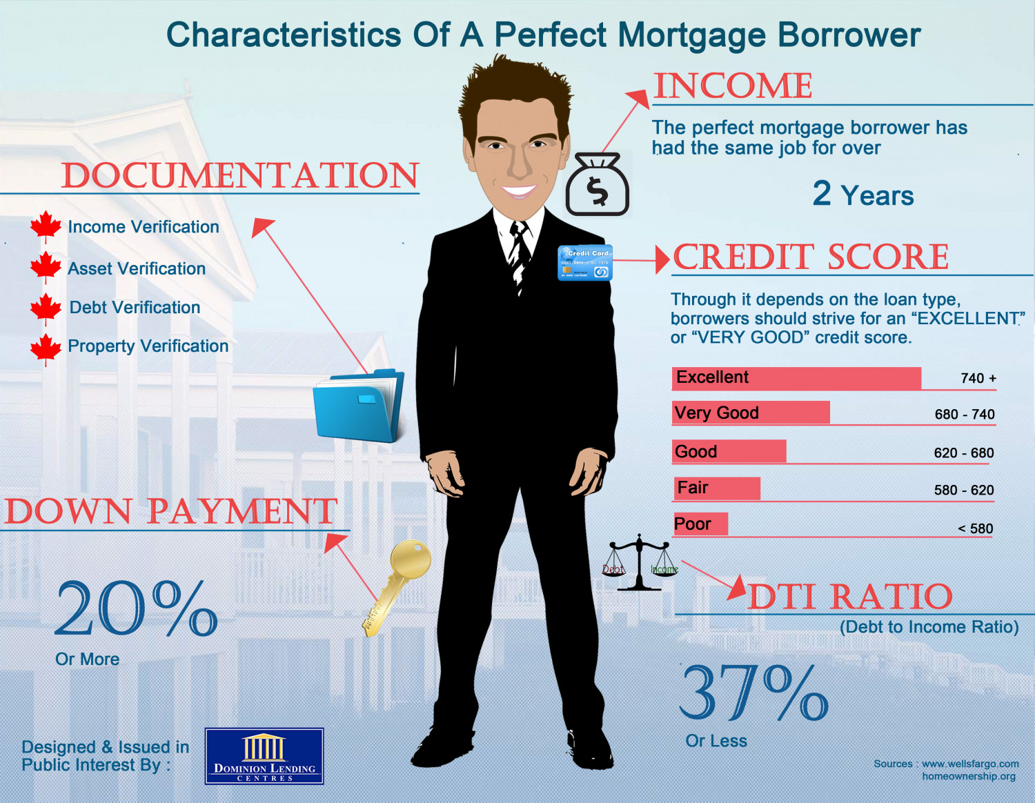 Characteristics of a Perfect Mortgage Borrower		 Infographic