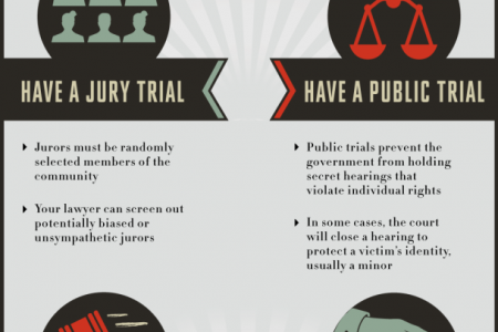 Charged with a Crime? Know Your Rights Infographic