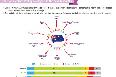 Charitable Giving in Australia Infographic