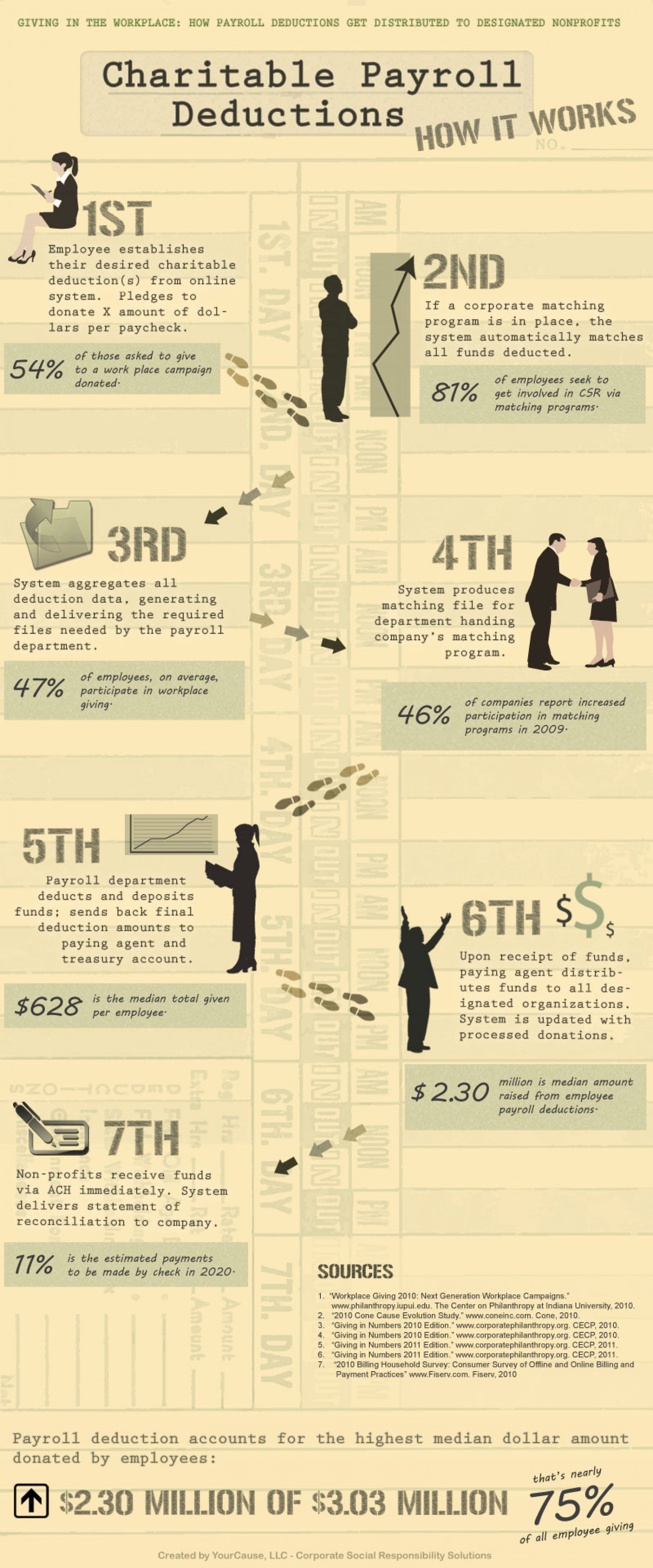 """Charitable Payroll Deductions (""""How it Works"""") Infographic"""
