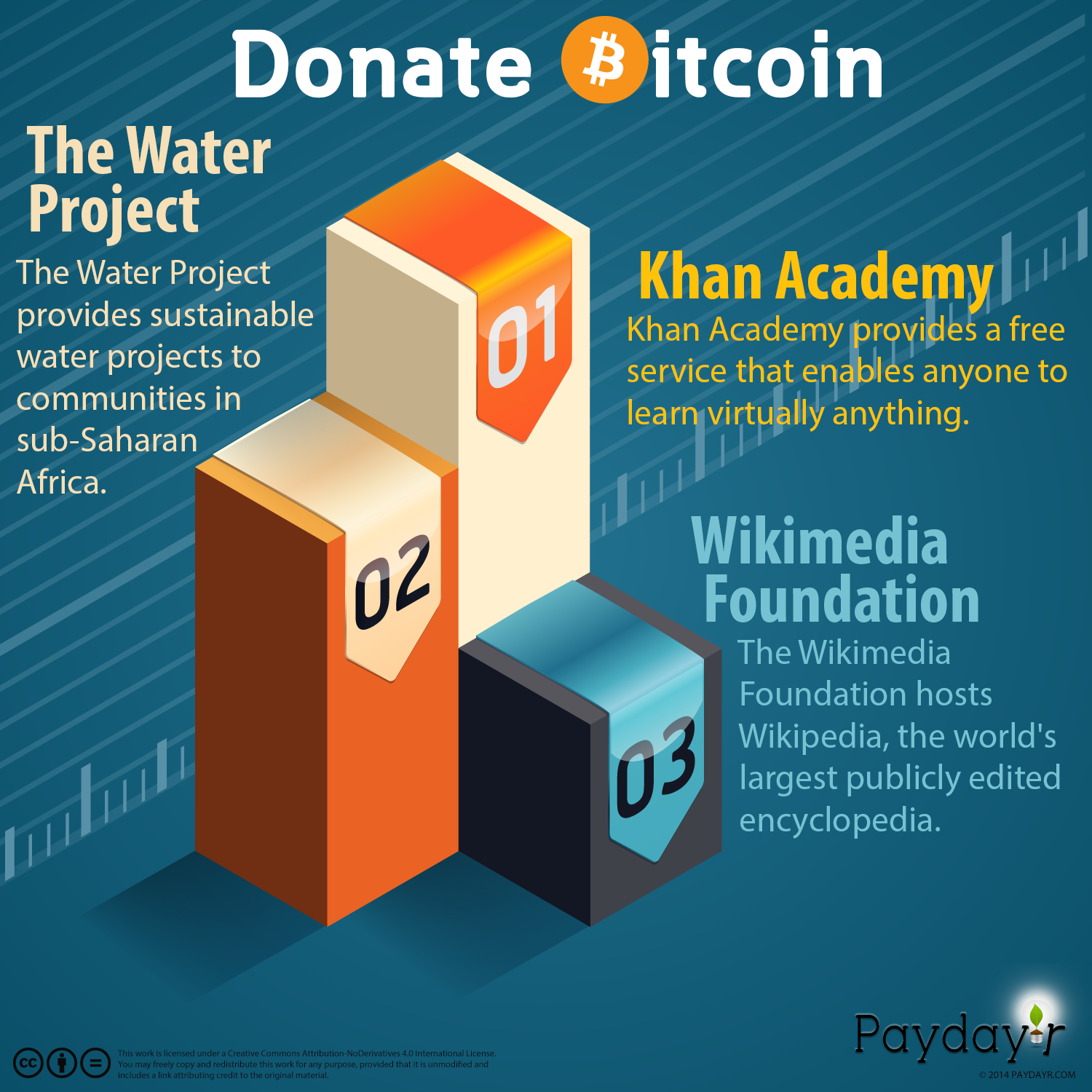 Charities Accepting Bitcoin Infographic