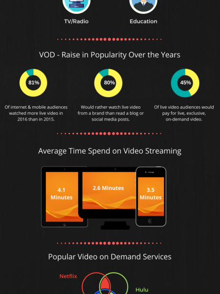 Charting out the Raise of Video On Demand : Numbers & Tech Included Infographic