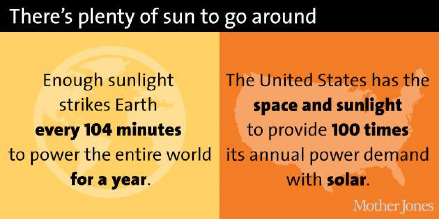 Charts depicting the solar energy boom! Infographic
