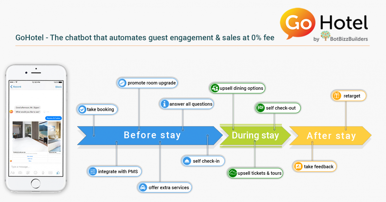 Chatbot Excellence that brings Max Changes to the Hotel Marketing Landscape Infographic