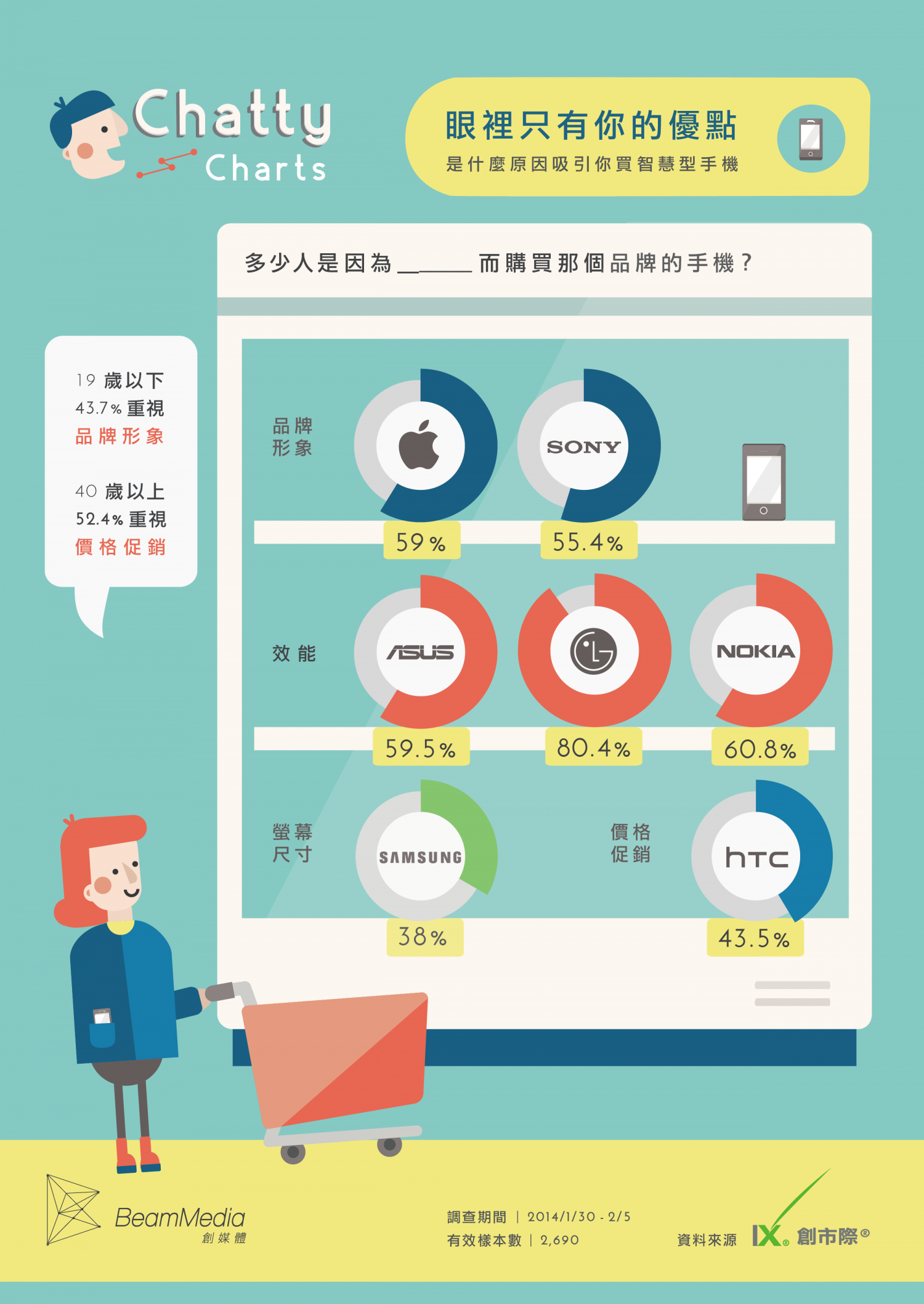 Chatty Charts - Selecting Smartphone = Selecting Partner Infographic