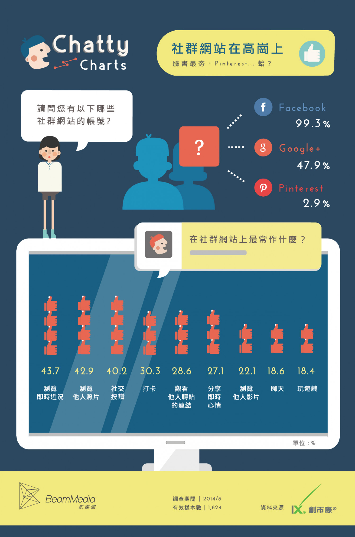 Chatty Charts - Everyone Has a Social Network Passport Infographic