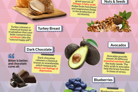 Cheap & Nutritious Food to Make Stress Go Away Infographic