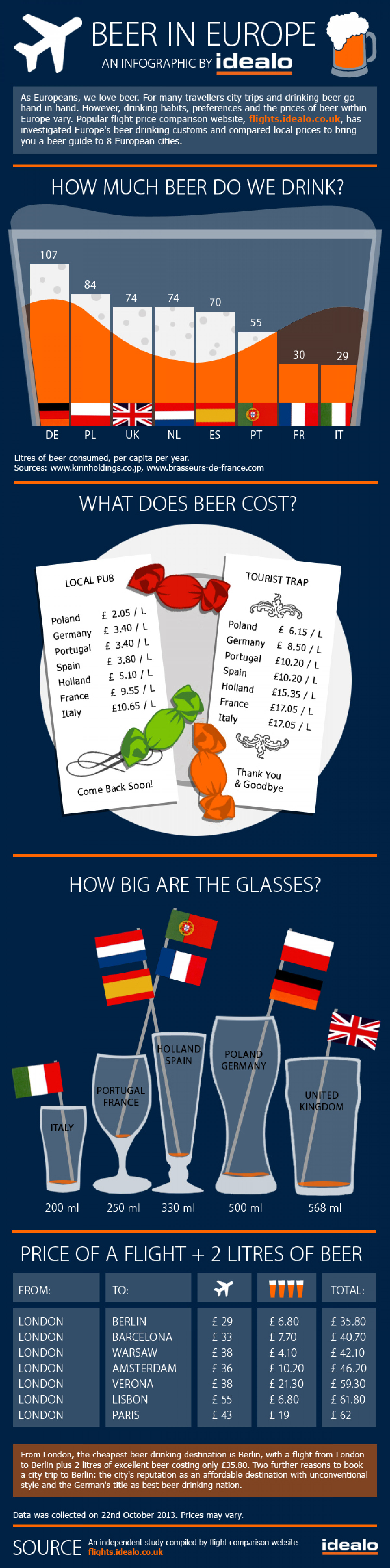 Cheap drinking destinations Infographic