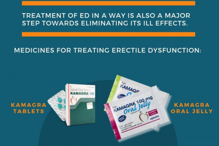 Cheap Kamagra Online in the UK Infographic