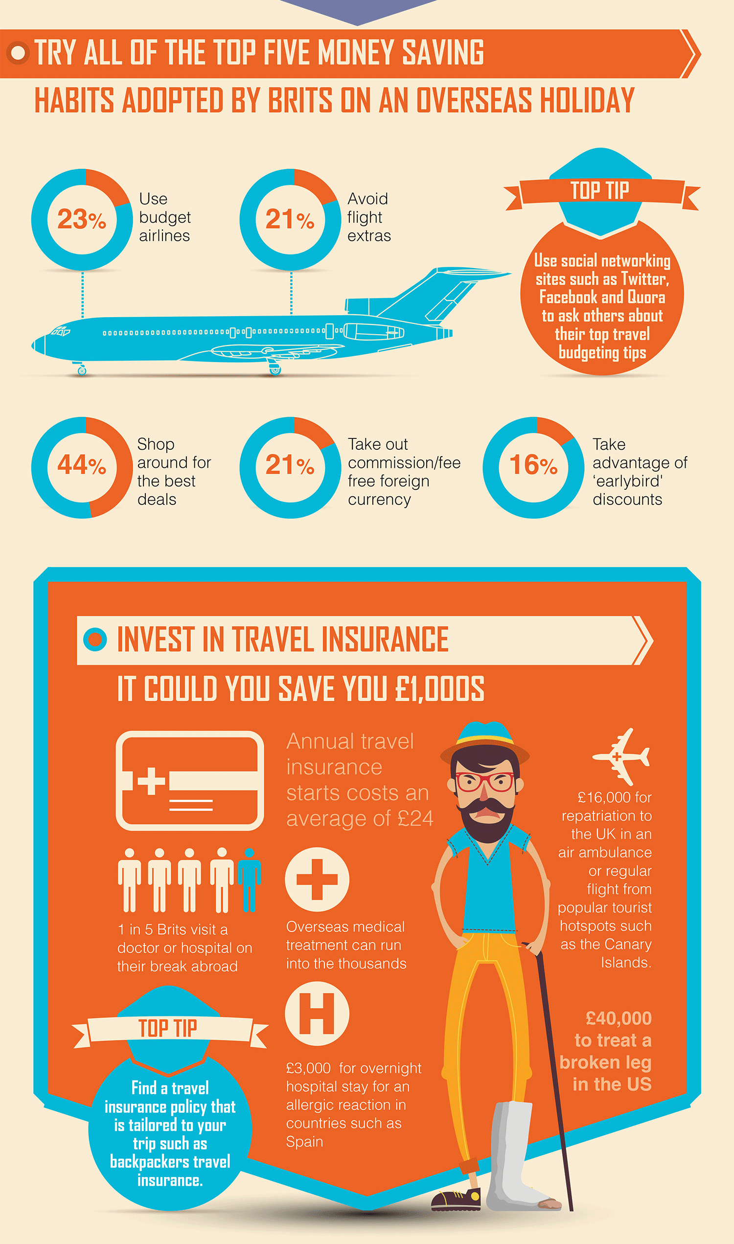 Cheap Travel Insurance Infographic