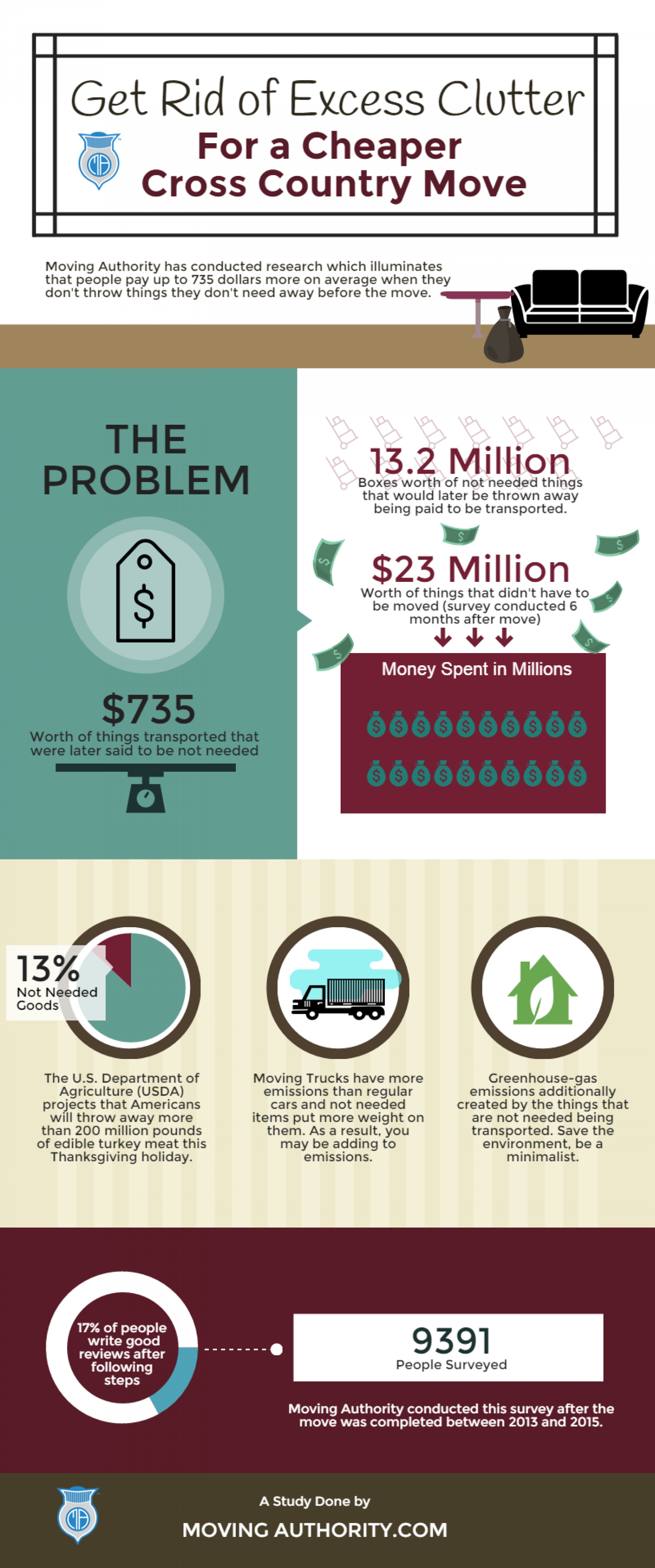 Cheapest Way To Move Cross Country Infographic