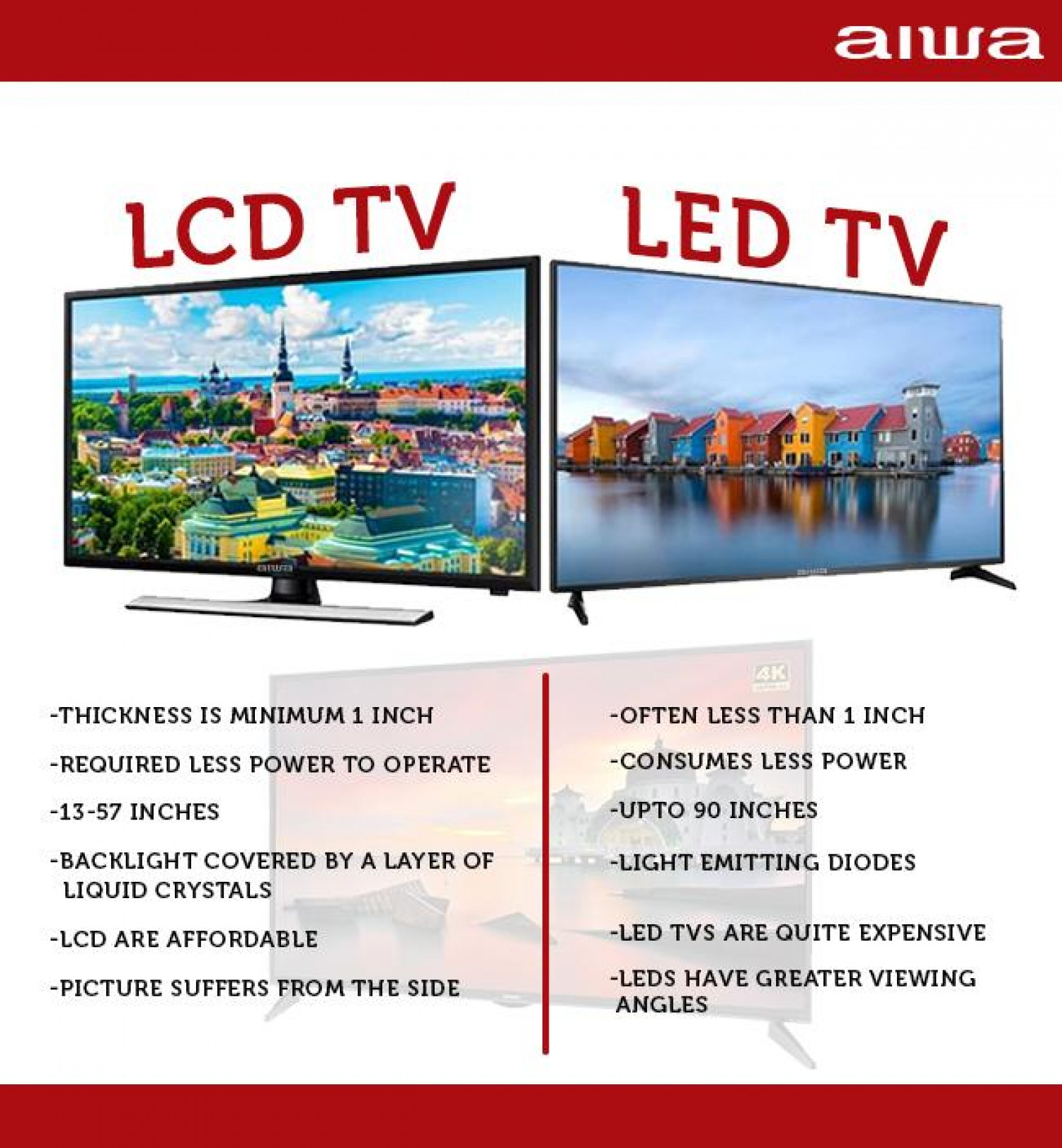 Check All The Difference Between Aiwa Smart LED TV vs LCD TV