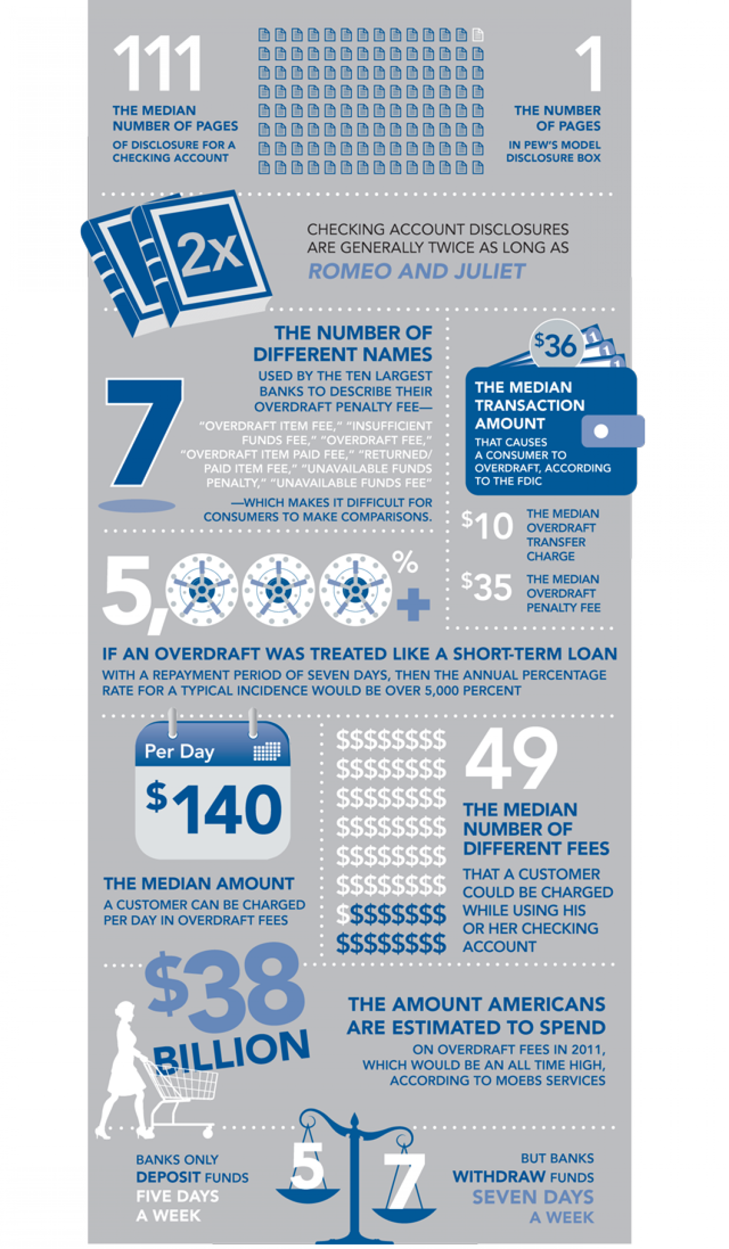 Checking Account Disclosure Documents  Infographic
