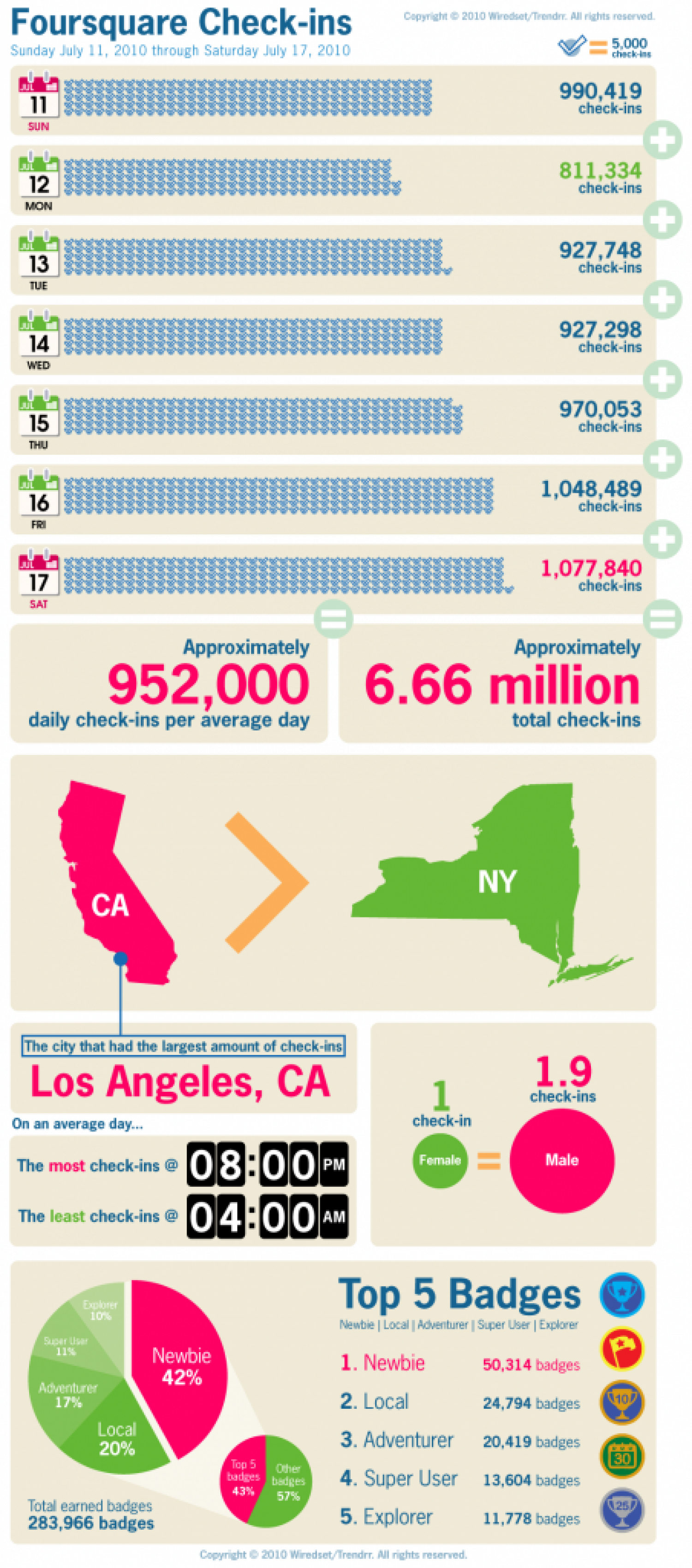 Checking in with Foursquare Infographic