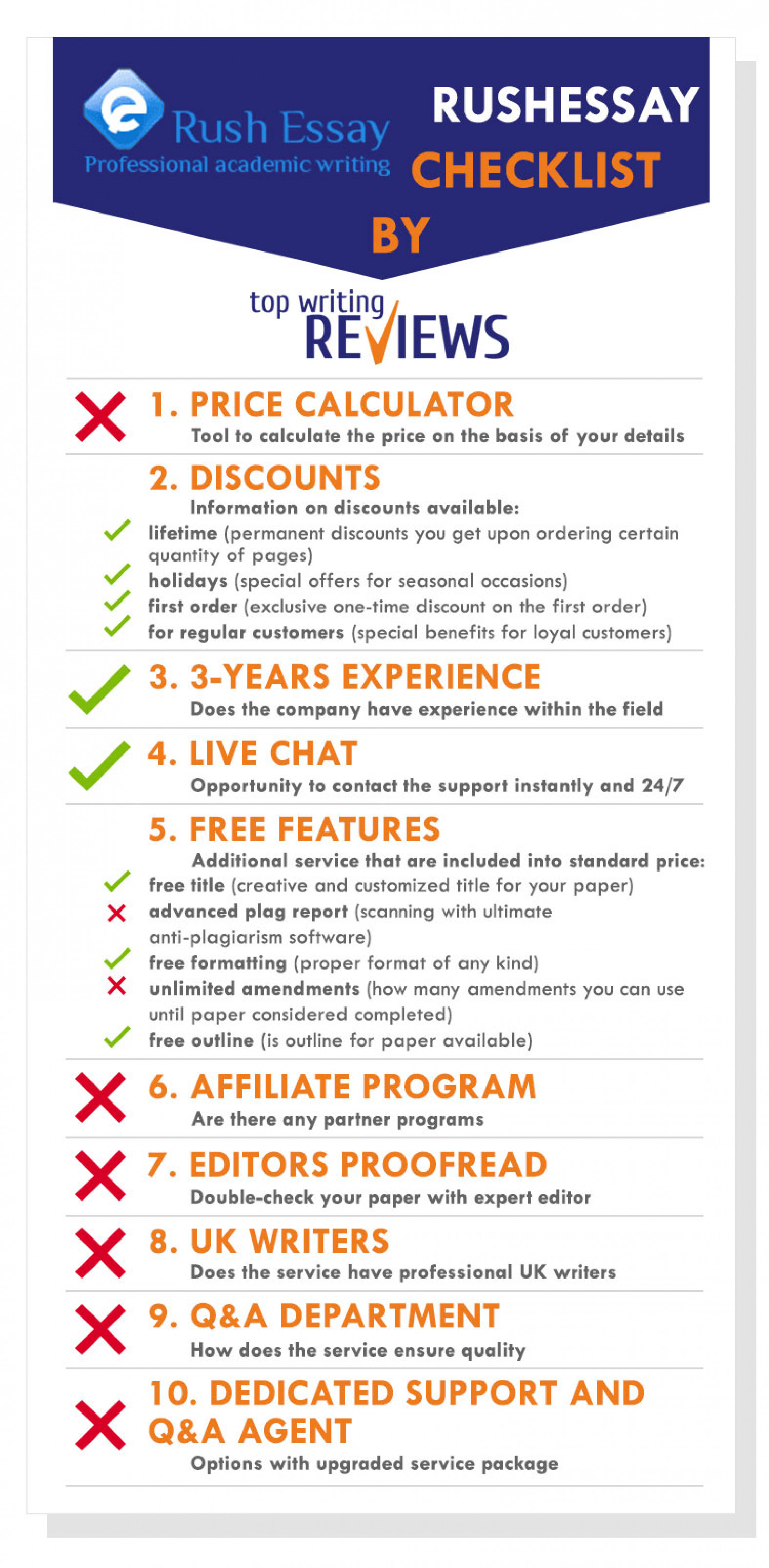 Checklist about main features and services of RushEssay writing company Infographic