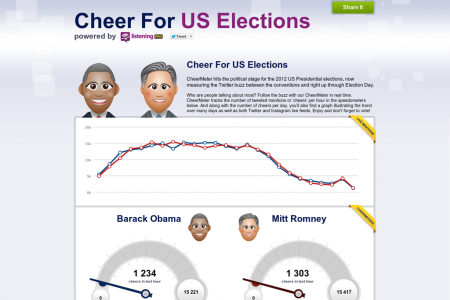 Cheer For US Elections Infographic
