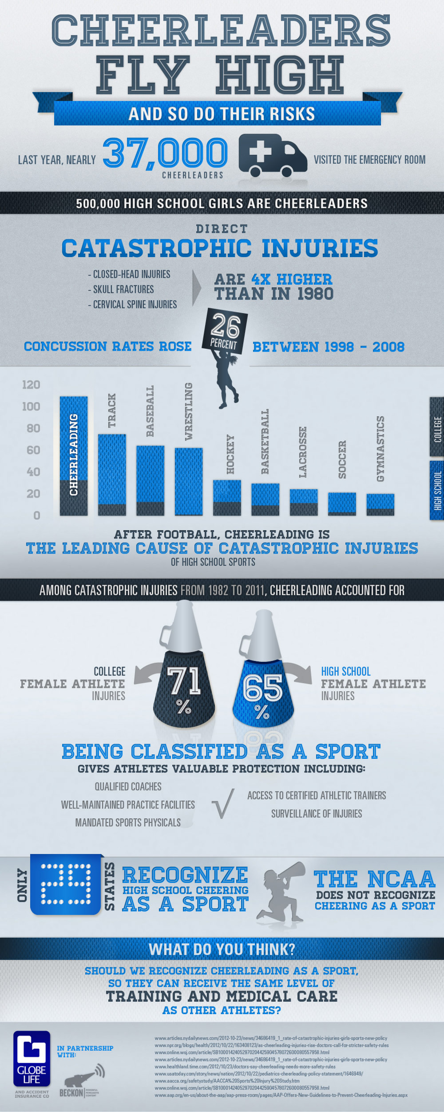 Cheerleaders Fly High And So Do Their Risks Infographic