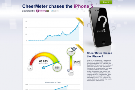 CheerMeter chases the iPhone 5 Infographic