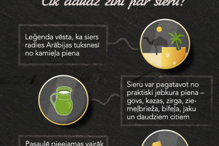 Cheese Eating Habits in Latvia Infographic