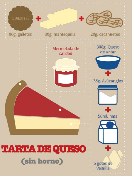 Infographic Cheesecake Recipe Infographic