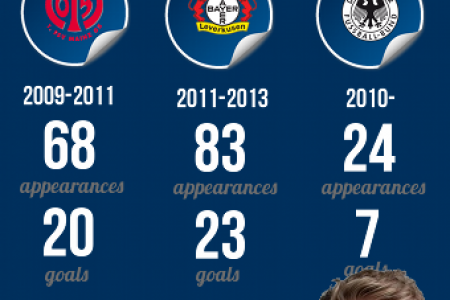 Chelsea FC Transfers: Andre Schurrle Infographic