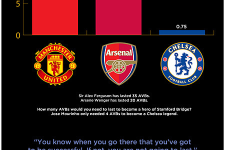 Chelsea Managers: The Statistical Truth Infographic