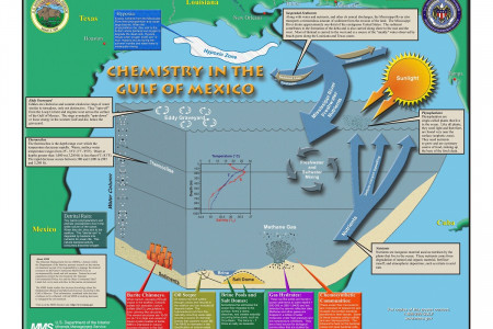 Chemistry in the Gulf of Mexico Infographic
