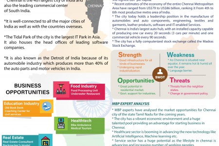 CHENNAI - Market Research & Opportunity Analysis Report Infographic