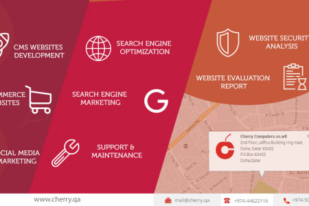 Cherry - Web Design Companies in Qatar Infographic