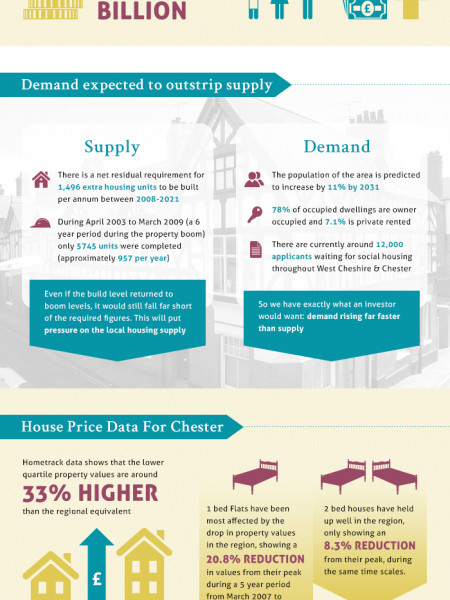 Chester Property Investment Infographic